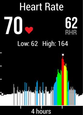 vívoactive HR Heart Rate Screen